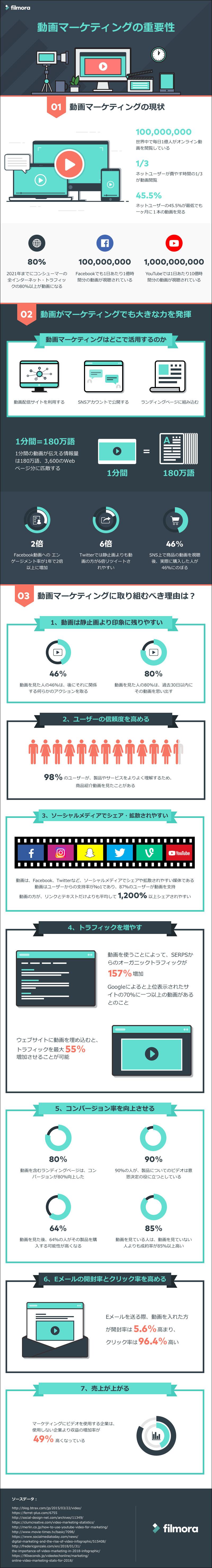動画マーケティングの重要性